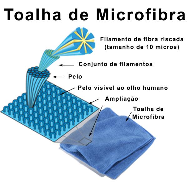 Ampliação toalha de Microfibra